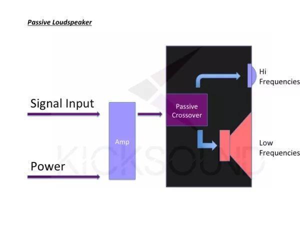 简单谈论一下有源和无源扬声器的区别