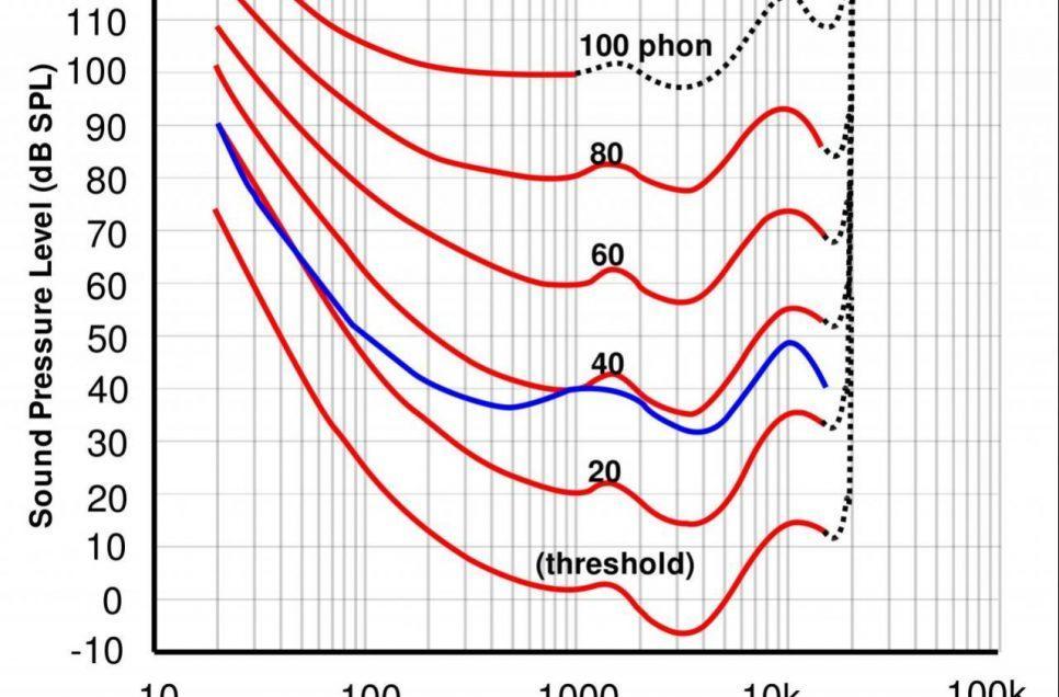 人类听力等响曲线在影院调试中的巨大作用